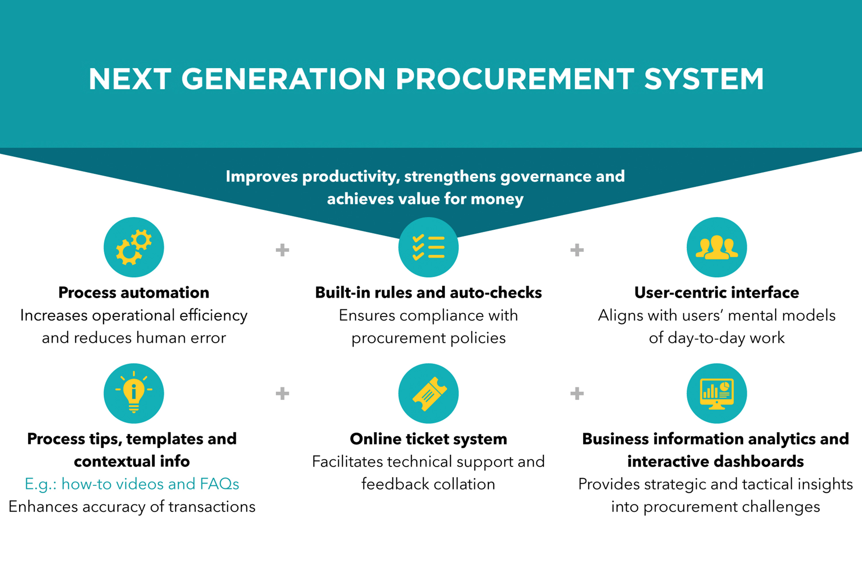 developing-smart-procurement