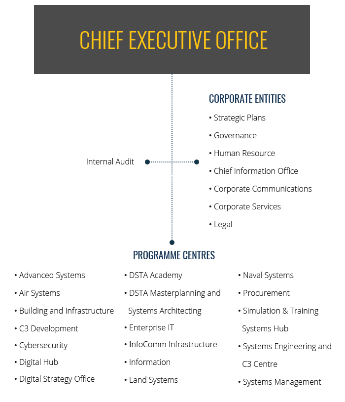 Chief Executive Office